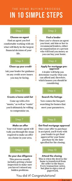 To point you in the right direction weve prepared a road map of the home-buying process. From choosing the right professionals to signing that final contract here are the typical steps you need to be aware of. Home Buying Checklist, Home Buying Tips, Home Selling Tips, Home Buying Process, Buying Your First Home, First Time Home Buyers, Real Estate Tips, Home Improvement Projects, Real Estate Marketing
