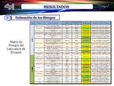 RESULTADOS Matriz de Riesgos del Laboratorio de Ensayos Estimación de los Riesgos 2 Periodic Table, Tatoo, Home, Risk Management, Risk Matrix, Quizes, Essayist, Lab, Management