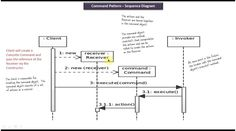 Command Design pattern - Sequence Diagram