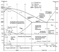 Fe cr c ternary phase diagram at 1000 degree c phase diagrams fe fe3c equilibrium phase diagram ccuart Gallery