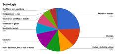 Study, Chart, Education, School, Study Tips, Study Skills, Organize, Studio, Studying