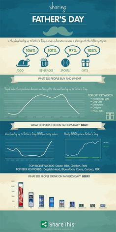 The latest ShareThis Infographic:  Sharing about Dad