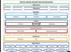 social-media-marketing-framework