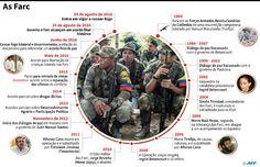 As Farc marcaram a sangue e fogo a história da Colômbia nos últimos 52 anos, em uma luta pelo poder pela via armada. Relembre abaixo os principais momentos do confronto entre as Forças Armadas Revolucionárias da Colômbia (Farc) e o governo colombiano: – 1964: a fundação O dia 27 de maio de 1964 é considerado …