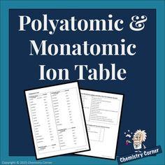 Free Polyatomic & Monatomic Ion Table