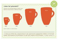 Lieber #fair gehandelt?  So viele Millionen Tassen #Fairtrade #Kaffee werden außer Haus in Deutschland konsumiert.  Mehr dazu in unserem #Kaffeereport 2013 unter blog.tchibo.com. #Tchibo