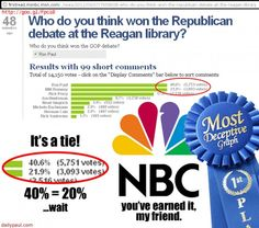 Ron Paul won the debate, but the graphic makes it look like he was even with Romney!