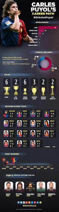 Infográfico Carles Puyol | Hoy se le rendirá un homenaje antes del encuentro entre Barcelona VS Atleti