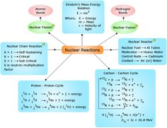 Trigonometry The Law Of Sines Worksheet Pdf Nuclear Reaction  Atoms Atoms Everywhere  Pinterest  Nuclear  Maths For Grade 8 Worksheets with Free Living And Nonliving Worksheets Pdf Nuclear Reactions Concept Map  Httpwwwwonderwhizkidscom Worksheets On Text Structure Excel