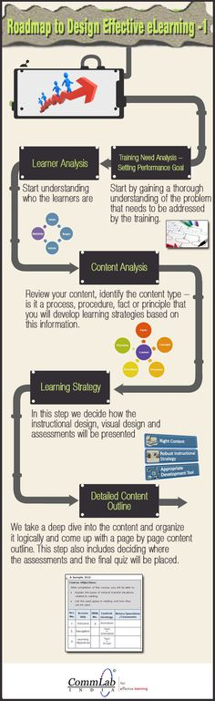 Roadmap To Design Effective eLearning Part1 - An Infographic - Here is an infographic that shares insights on strategies involved in designing effective eLearning courses.