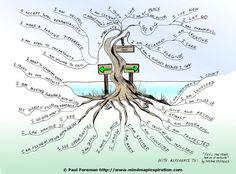 "The Affirmation Tree Mind Map ""will help you stay focused and positive.""...I love this!  Amazing work!  The artist was inspired from a book ""Feel the Fear and do it Anyway""  by  Susan Jeffers.  I would love to do something like this with the Bible verse ""...He will be like a tree planted by the living waters..."""