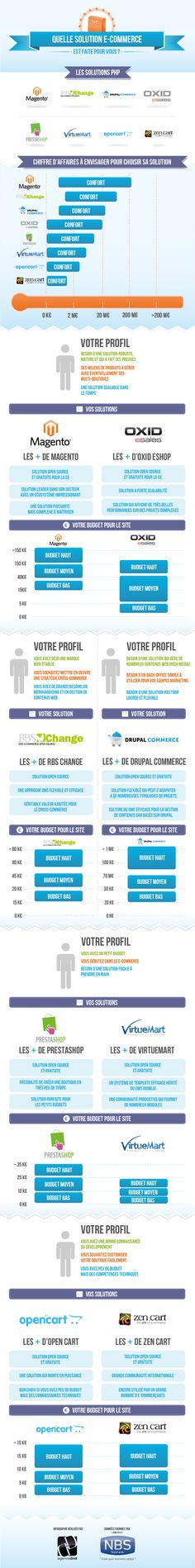 Comparatif des solutions e-commerce PHP