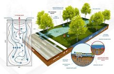 Pontilly Stormwater Management – The Field Landscape Architecture Model, Architecture Drawing Plan, Conceptual Architecture, Architecture Collage, Architecture Graphics, Landscape Design, Water Architecture, Sustainable Architecture, Urban Landscape