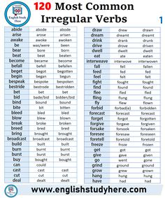 English 120 Most Common Irregular Verbs list, base for, past simple form, past participle form; abide abode abode ariseSynonyms, Antonyms and Homonyms List English Verbs List, English Grammar Tenses, Teaching English Grammar, English Writing Skills, English Sentences, English Vocabulary Words, Learn English Words, English Language Learning, English Study