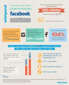 Veja que diferença uma imagem pode fazer na sua publicação no #Facebook.