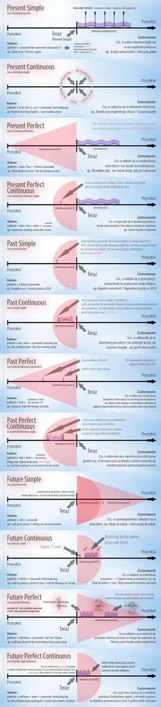Tense infographic present simple, past simple, future simple, past continuous, present continuous English Grammar Tenses, English Verbs, Learn English Grammar, English Vocabulary Words, Learn English Words, English Phrases, Grammar And Vocabulary, English Language Learning, Teaching English