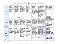 Timeline of Seals Trumpets Bowls_Table