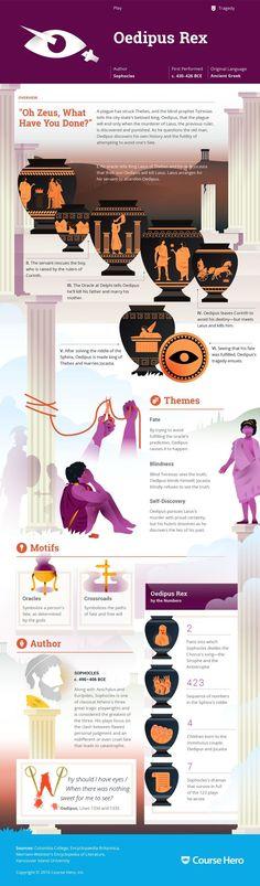 'Oedipus Rex' infographic
