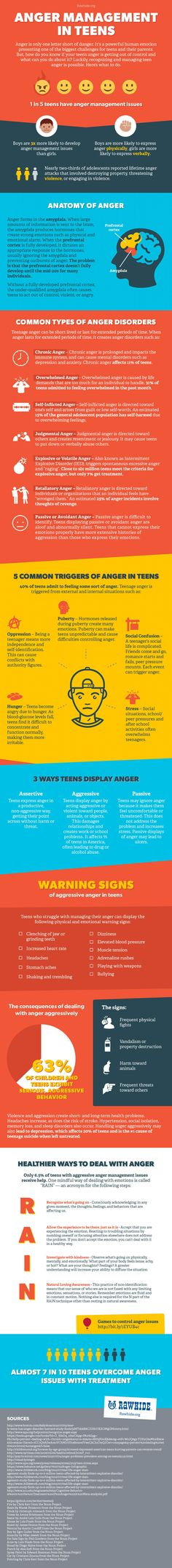Boys are three times more likely to develop anger management issues. For more information check out our Anger Management Infogrpahic. #ParentingTeens