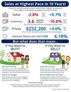 Sales at Highest Pace in 10 Years! [INFOGRAPHIC]  45 million existing homes were sold in 2016! This is the highest mark set since 2006.