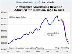 """Over the past decade, lots of big newspaper companies have gone bust.    But when you take a look at what's happened to newspaper advertising over that period, it's a wonder they all haven't.""    - BI chart of the day, newspaper advertising collapse, september 2012  Read more: http://www.businessinsider.com/chart-of-the-day-newspaper-advertising-2012-9#ixzz26lXyji8h"
