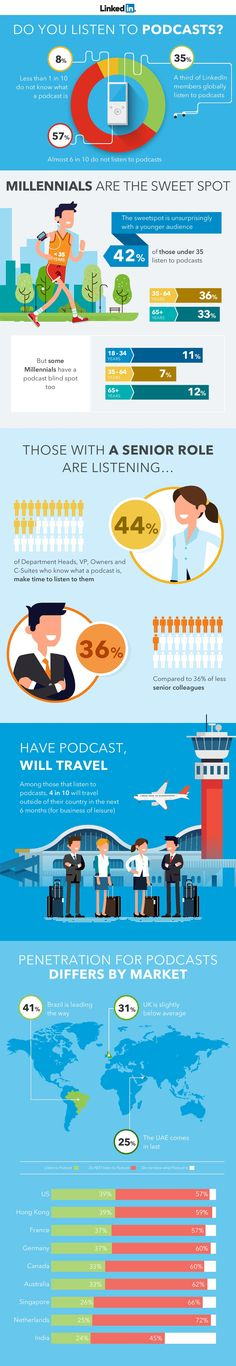 The Power of Podcasts on LinkedIn [Infographic] | Social Media Today