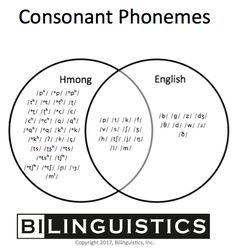 Hmong Speech and Language Development-Difference or Disorder? from Bilinguistics. Pinned by SOS Inc. Resources pinterest.com/sostherapy/