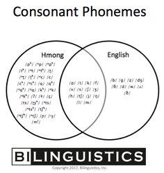 Hmong Teacher on Youtube Hmong Lesson: Basic words in