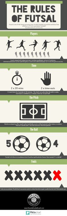 The Rules of Futsal - Five-A-Side Football Coach
