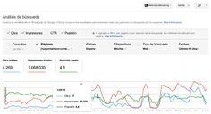 Comparación de impresiones y clicks y posición media en móviles