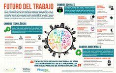 El futuro del trabajo #infografia