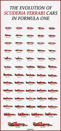 The Evolution of Scuderia Ferrari