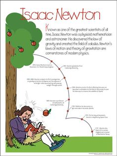 Newton timeline
