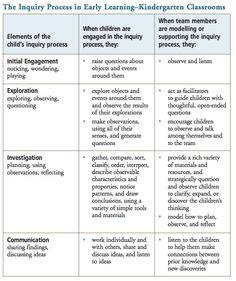 The Inquiry Process in Early Learning–Kindergarten Classrooms