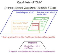 Quadrilateral club worksheet, or it can be done on chart paper as a class to introduce quadrilaterals; students get a visual and understand the differences and similarities of the various quadrilaterals. Teaching Geometry, Teaching Math, Math Anchor Charts, Math Notebooks, Interactive Notebooks, Fourth Grade Math, Homeschool Math, Homeschooling, Guided Math