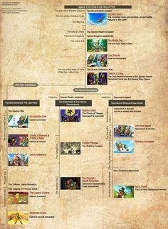 Zelda Chronology