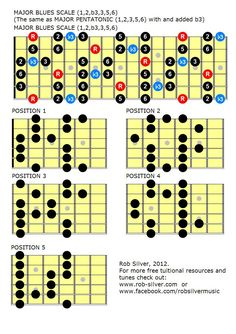 http://robsilverguitars.blogspot.com/2010/01/blues-scales-mapped-out-in-all.html