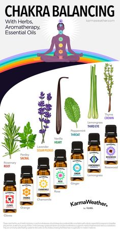 Chakra balancing chart with aromatherapy - Balance your 7 chakras with essential oil, perfume, herbs and plants therapy © KarmaWeather®