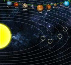 Het planetenspel. Ons zonnestelsel bestaat uit de zon, planeten, manen, kometen en asteroïden (kleine planeten). Het zonnestelsel ontstond ongeveer 5 miljard jaar geleden. Planeten bewegen in banen om de zon. De zwaartekracht van de zon houdt de planeten in hun baan. Lukt het jou om de planeten in de juiste baan te slepen?
