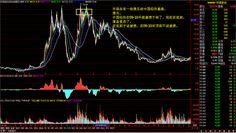 美帝網投資博客: 中国传统行业周期行业的复苏和中国互联网的崩溃