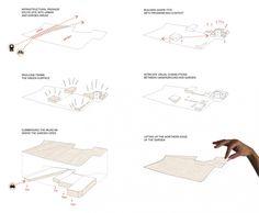 H.C. Andersen museum strategic diagrams - Mats Erik Arkitektur