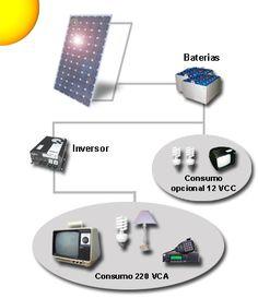 �C�mo Instalar un Panel Fotovoltaico?