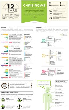 Take some cues from these infographic resume samples to make sure your C.V. doesn't get lost in the shuffle.