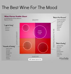 How to Order Wine Like a Sommelier: Pair you wine with your emotions!