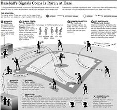 Signals in baseball
