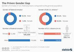 This chart shows the gender of inmates in U.S. federal prisons compared to the general population
