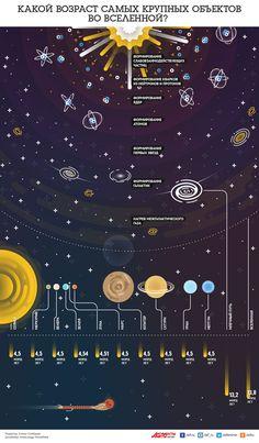 Возраст крупнейших объектов во Вселенной. Инфографика | Инфографика | Вопрос-Ответ | Аргументы и Факты