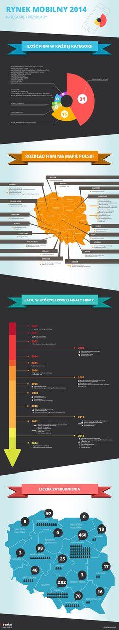Rynek mobile w Polsce – infografika | Dworzynska.com