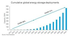 WoodMac: Global Energy Storage Capacity to Hit 741GWh by 2030 | Greentech Media Continental Europe, Energy Storage, To Reach, How To Plan