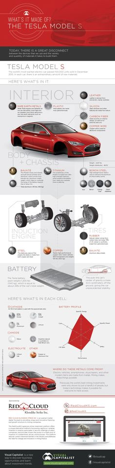 Ever wonder what's inside a Tesla Model S? We'll wonder no more as this infographic from Visual Capitalist shows us most of the materials you'll find in a Tesla S. Tesla S, Tesla Motors, Triumph Motorcycles, My Dream Car, Dream Cars, Ducati, Model Auto, Tesla Owner, Sport Cars